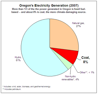 Oregon energy usage chart