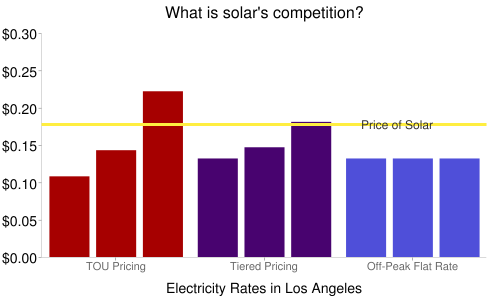 Grid Parity in Los Angeles