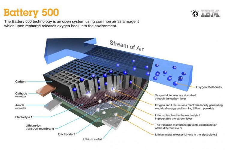 IBM's Lithium Air Battery
