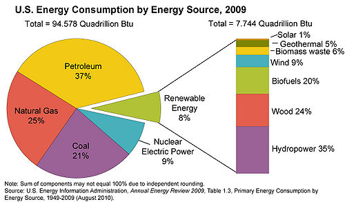 US energy consumption by energy source.