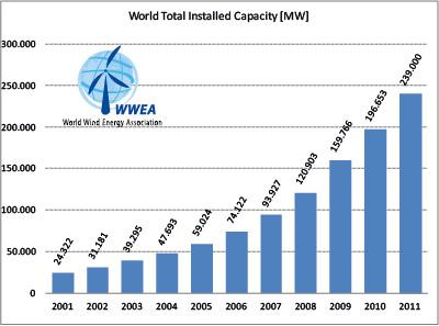 Installed Wind Capacity