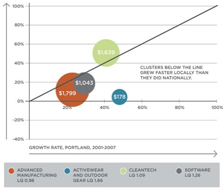 Portland Economic Development Chart