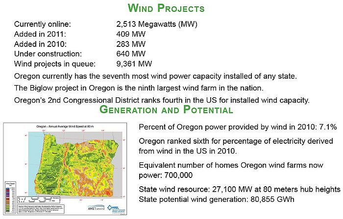 American Wind Energy Association, Oregon fact sheet